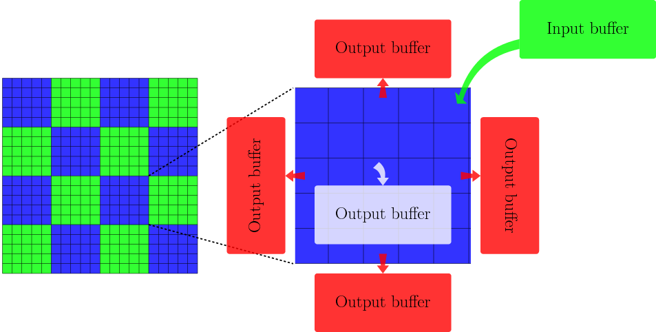 Schematic representation of the task based photon propagation step within a distributed grid with photon packet buffers